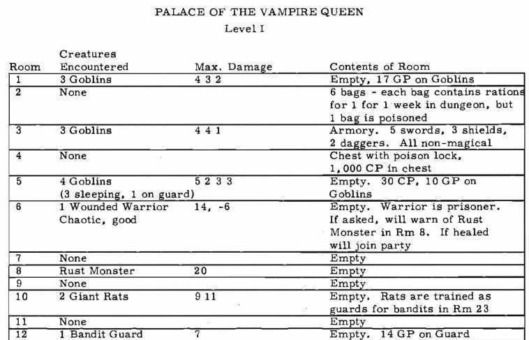 palace of the vampire queen key The first D&D module ever published